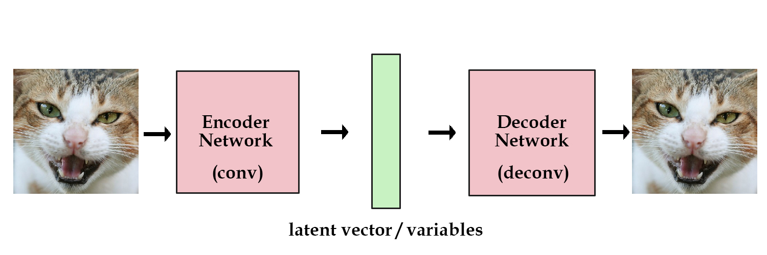 Simplified diagram of a Variational Autoencoder